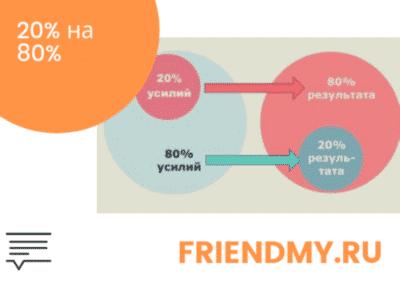 Закон Парето. Картинка показывает, что 20% усилий дают 80% результата и наоборот.