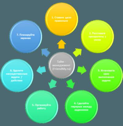 Таблица эффективного тайм-менеджмента, в ней 7 пунктов.
